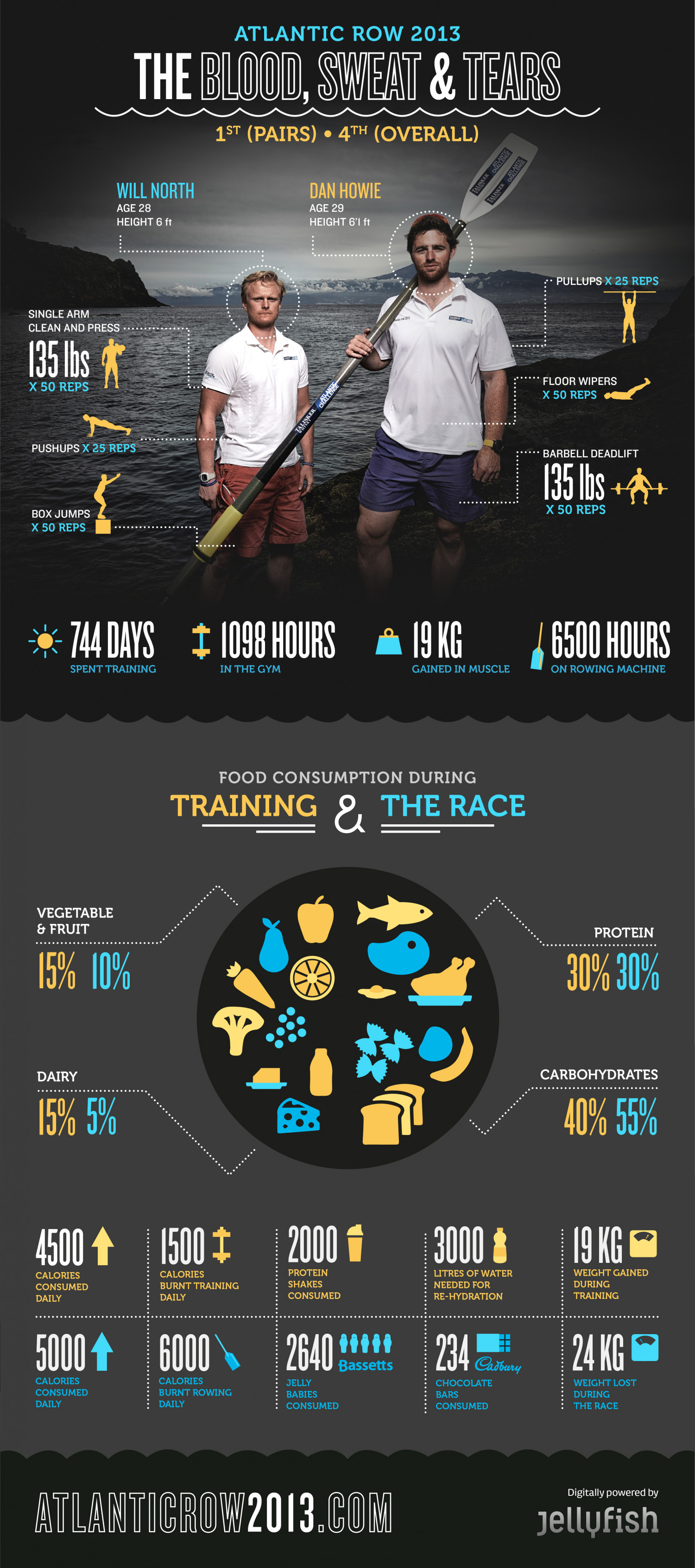 Atlantic Row 2013 - The Blood, Sweat & Tears Infographic