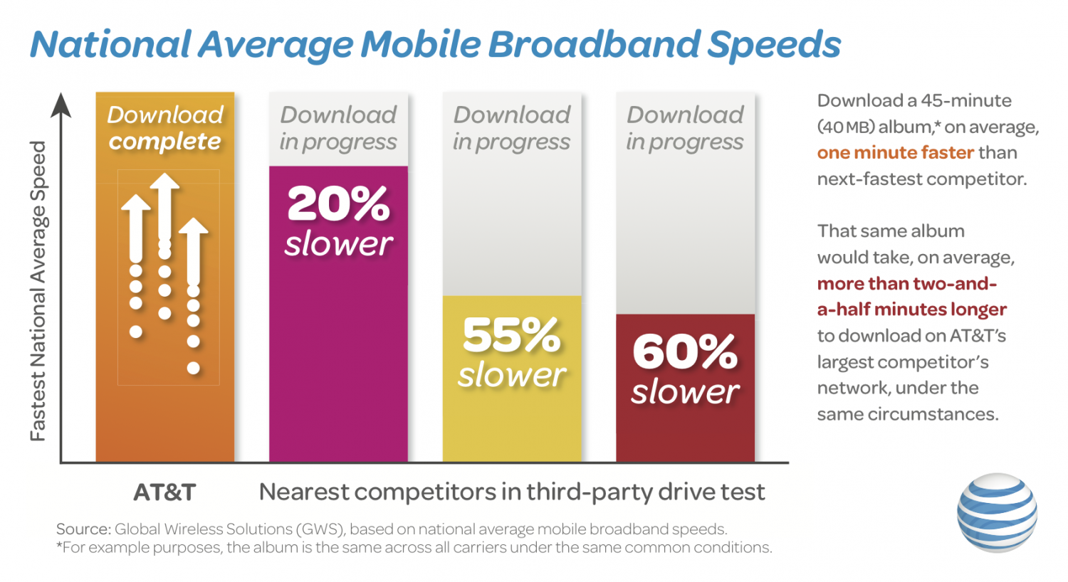 "AT&T claims ""Fastest network in US"" Infographic"