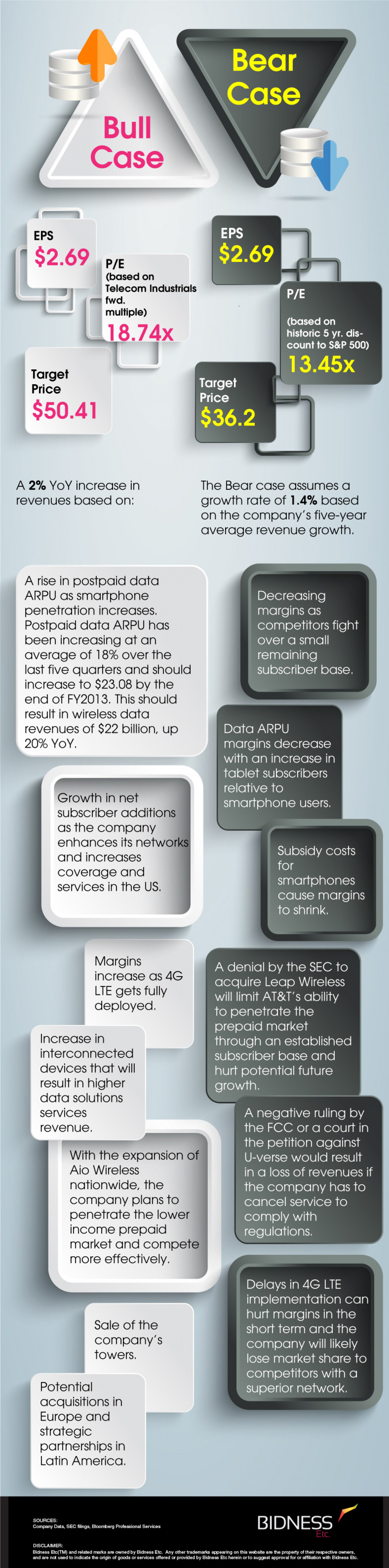 AT&T (T) Bull Bear Case Infographic