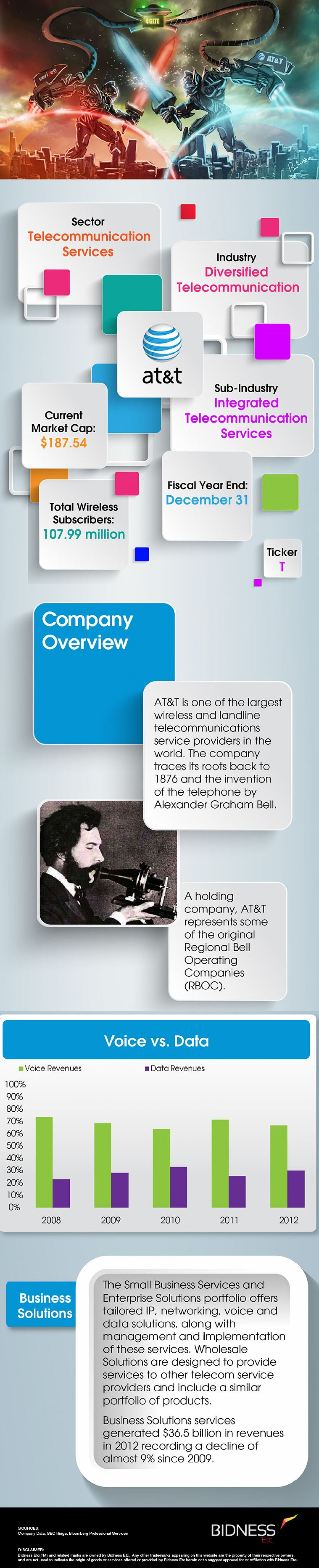 AT&T (T) Company Description Extended Infographic