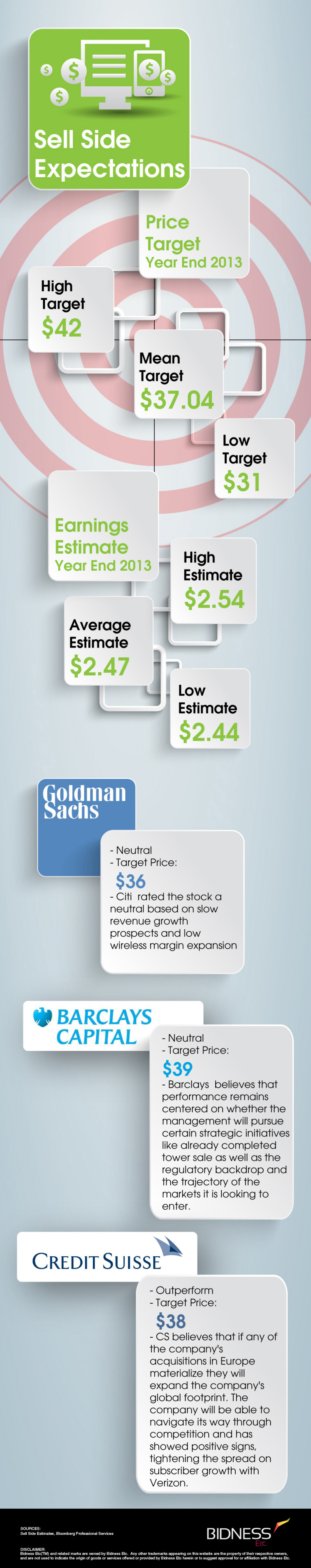AT&T (T) Sell-Side Expectations Infographic