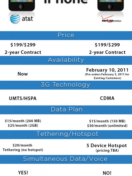 AT&T vs. Verizon iPhone Battle  Infographic
