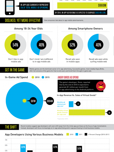 Attack Of The In-App Ad Infographic