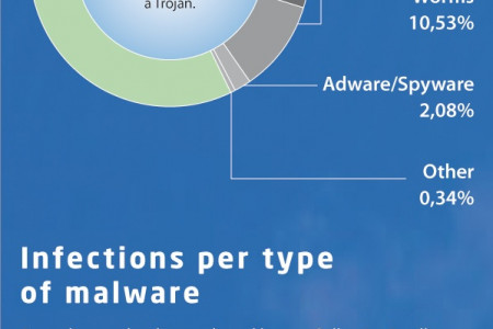 Attacks Aimed at Companies Report By PandaLabs Infographic