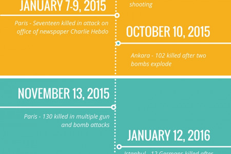 Attacks in Europe since 2014 Infographic