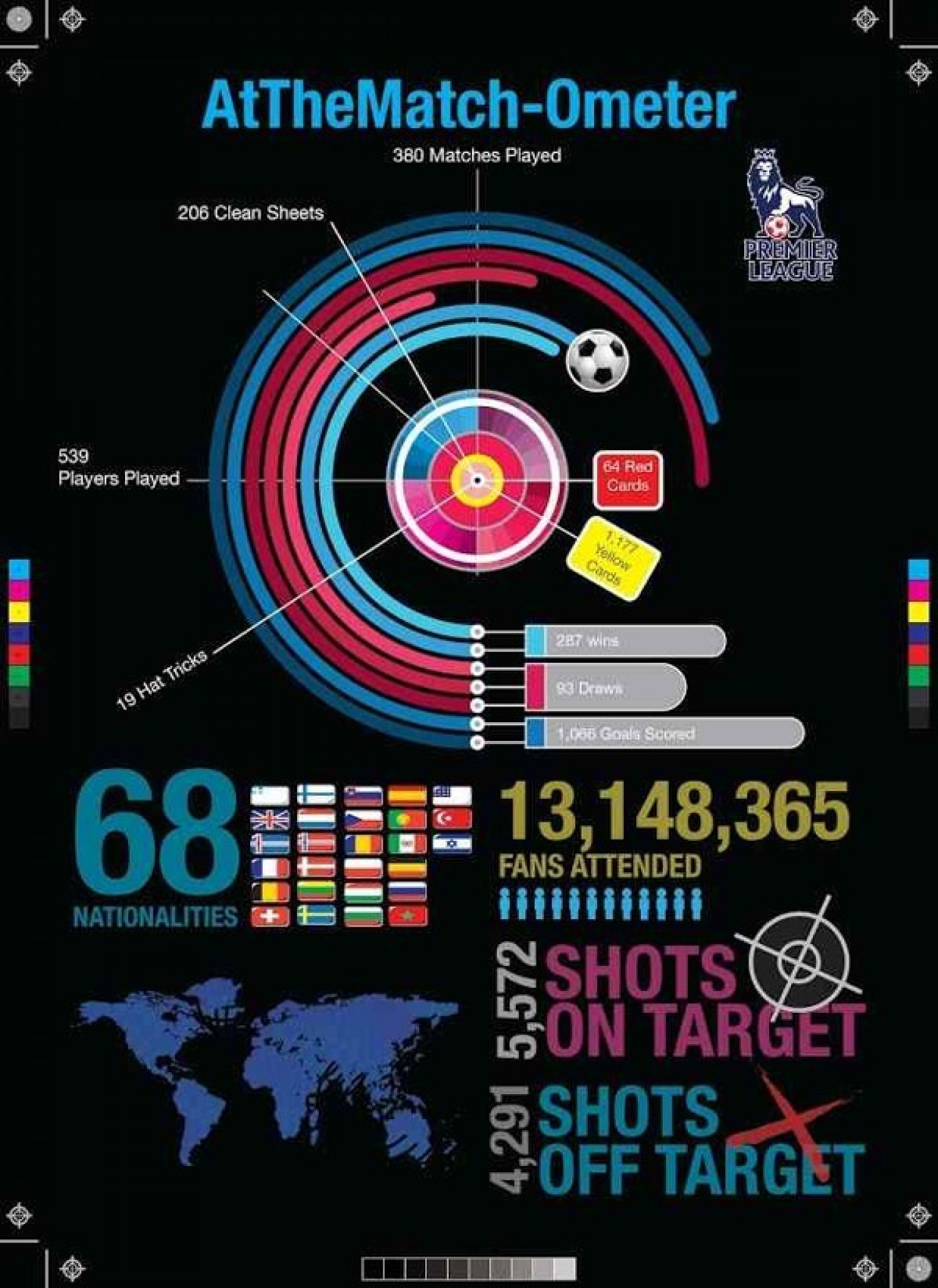 AtTheMatch-Ometer Infographic
