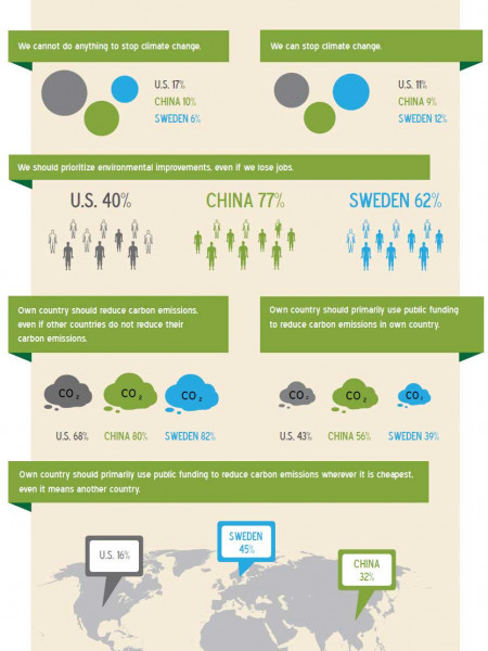 Attitudes Toward Climate Change Infographic