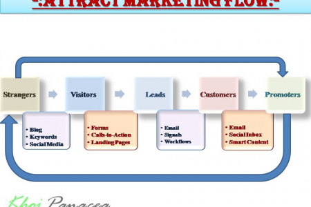 Attract Marketing Strategy Flow Infographic