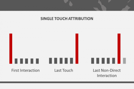 Attribution Models Infographic