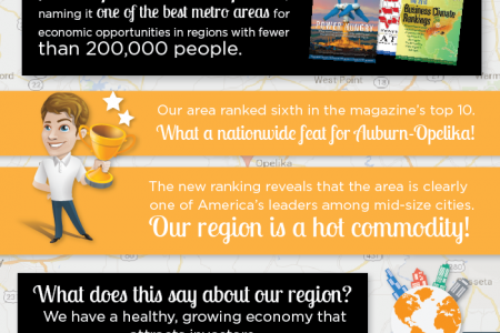 Auburn-Opelika Recognized as One of Top Metro Areas in America Infographic