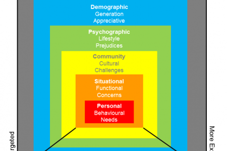 Audience Situation & Segmentation Theory Infographic