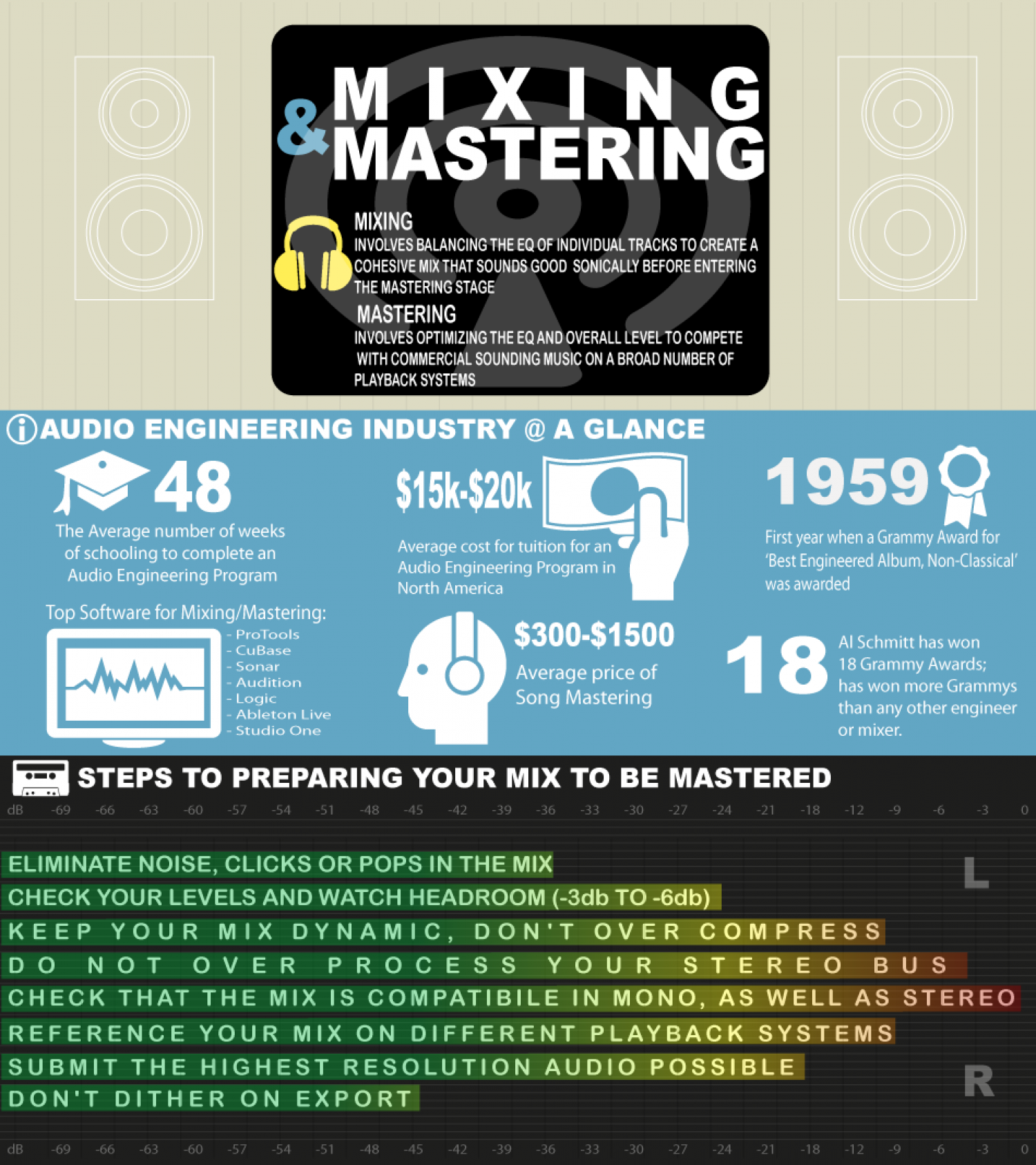 Audio Mixing & Mastering Infographic
