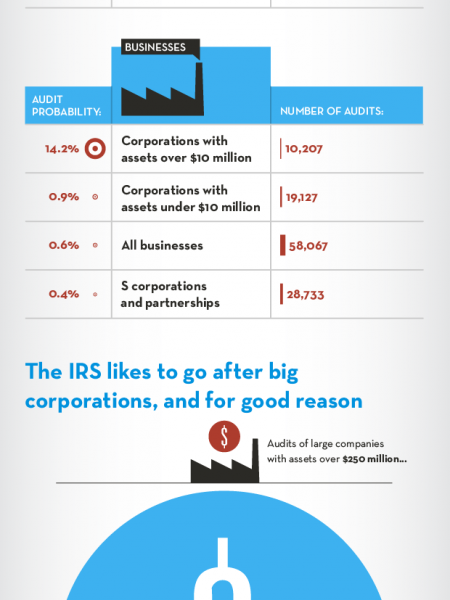 Audit Misconceptions Infographic