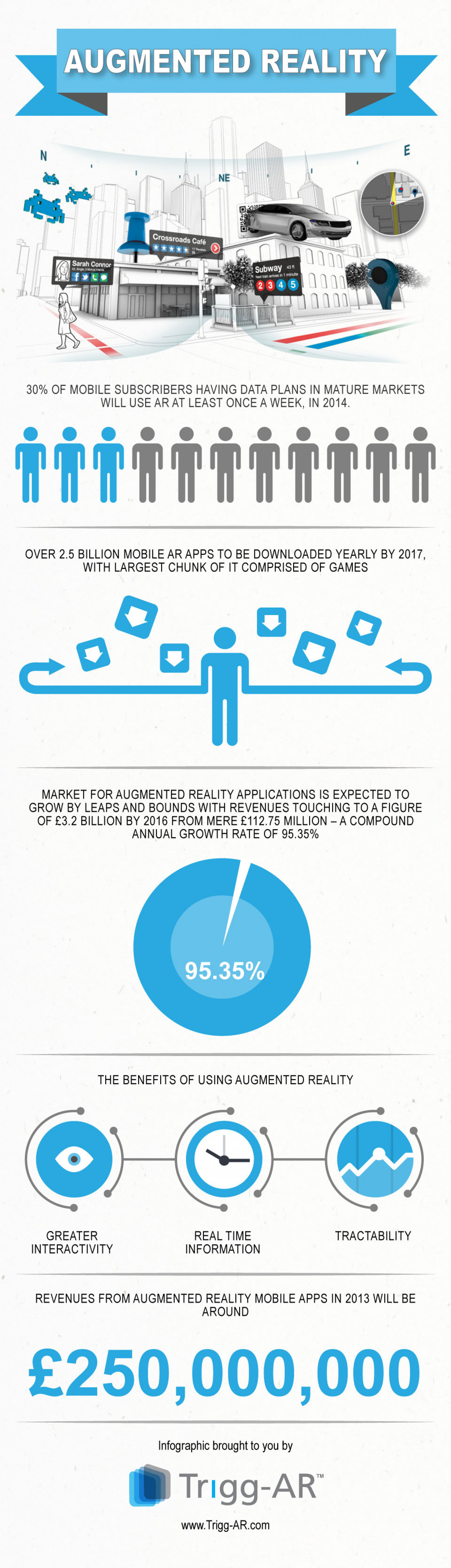 Augmented Reality App Market Stats 2013 Infographic