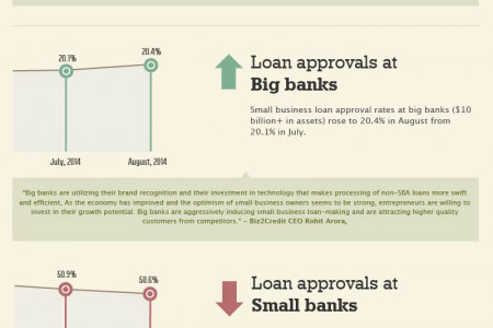 August 2014 Small Business Lending Index Infographic Infographic