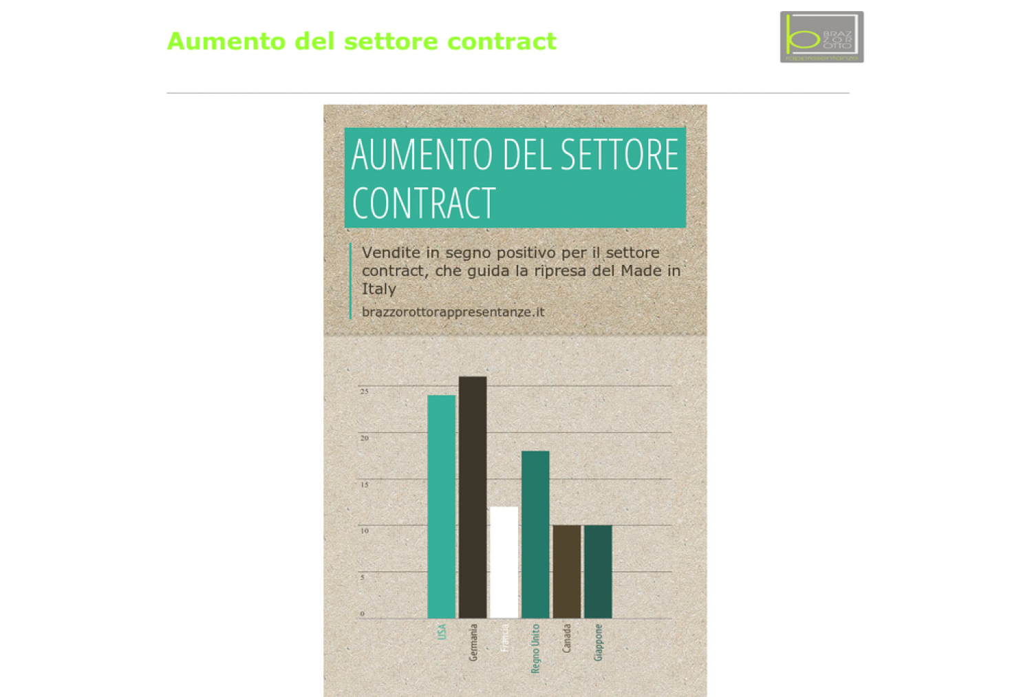 Aumento del settore contract Infographic
