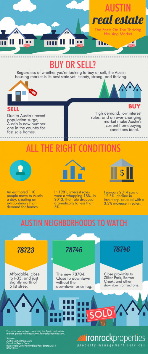 Austin Real Estate: The Facts On The Thriving Housing Market