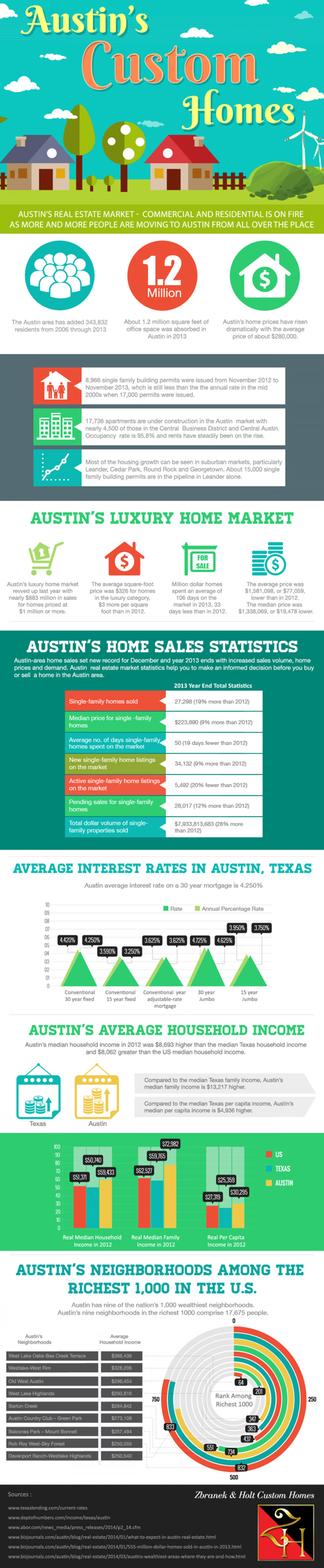 Austin's Custom Homes Infographic