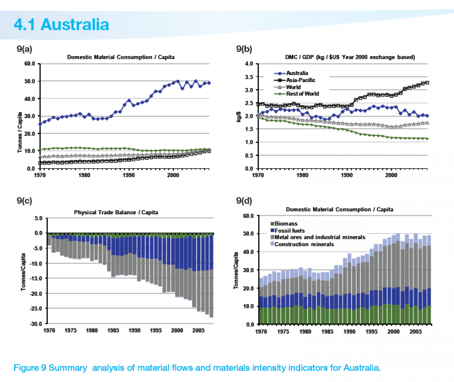 AUSTRALIA : Summary analysis of material flows and materials intensity indicators Infographic