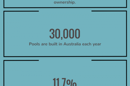 Australia - The Land Of Swimming Pools Infographic