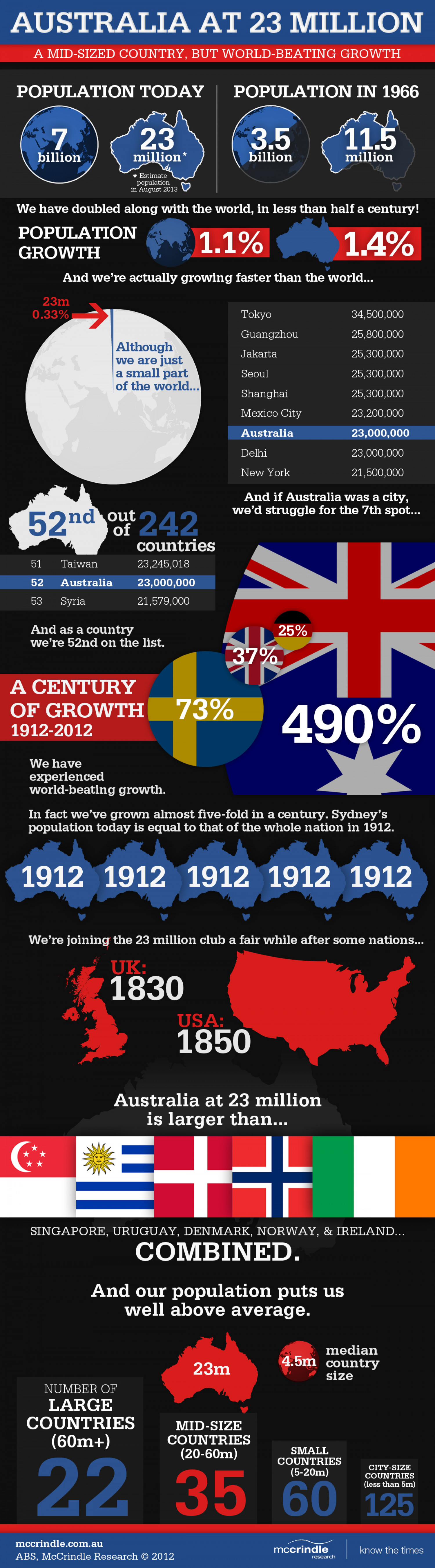 Australia at 23 million - A mid-sized country but world-beating growth Infographic