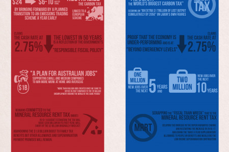 Australia Decides - The Economy Infographic