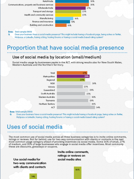Australian Business and Social Media 2012 Infographic