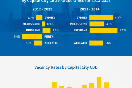 Australian CBD Office Market Review: 2013-14 Infographic