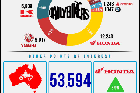 Australian Motorcycle Sales 2013 Infographic Infographic