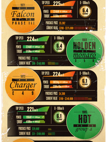 Australian Muscle Cars Infographic