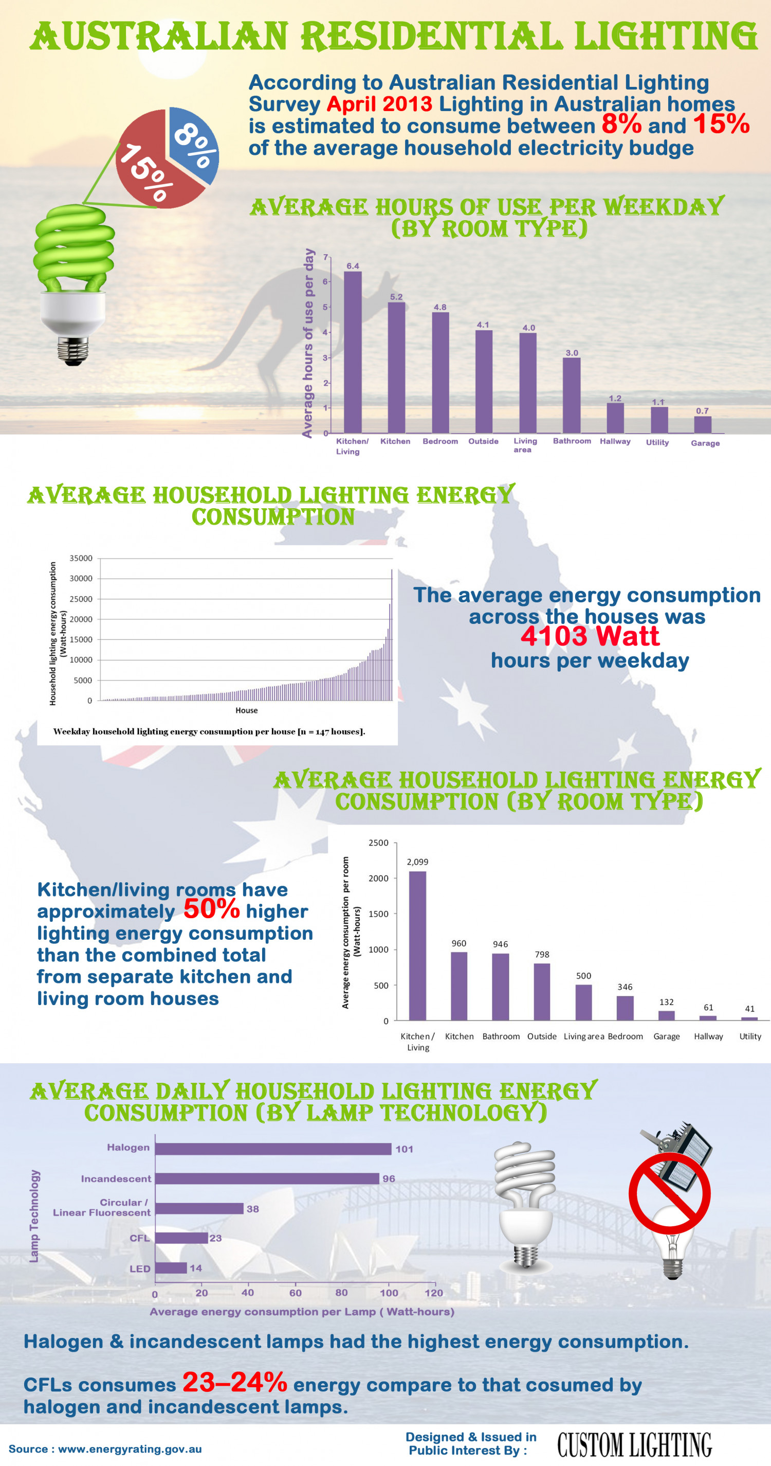 Australian Residential Lighting Infographic
