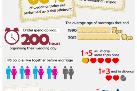 Australian Weddings  Infographic