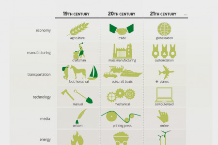 Australia's Changing Energy Mix Infographic