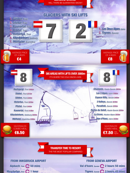 Austria v France: how the skiing and snowboarding stack up.  Infographic