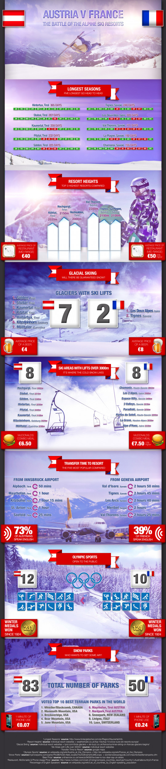Austria v France: how the skiing and snowboarding stack up.