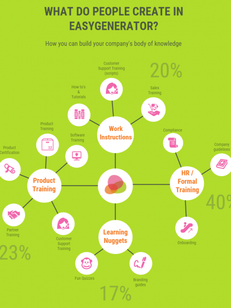 Authoring Tool Deepdive Infographic