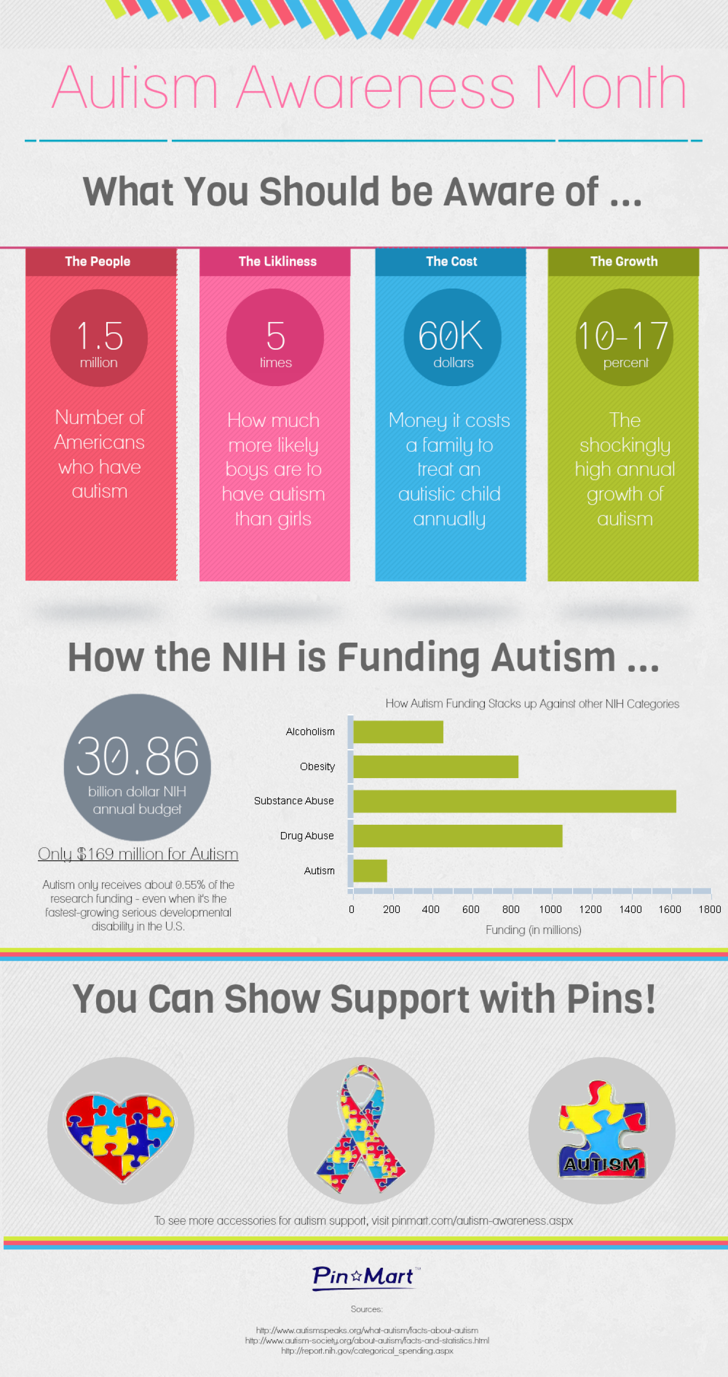 Autism Awareness Month Infographic