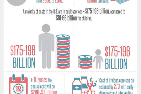 Autism: Interesting Facts and Statistics Infographic