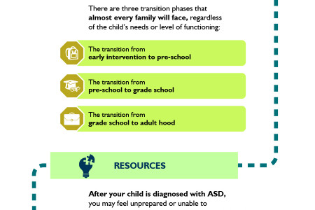 Autism Spectrum Disorder: The Journey After the Diagnosis Infographic