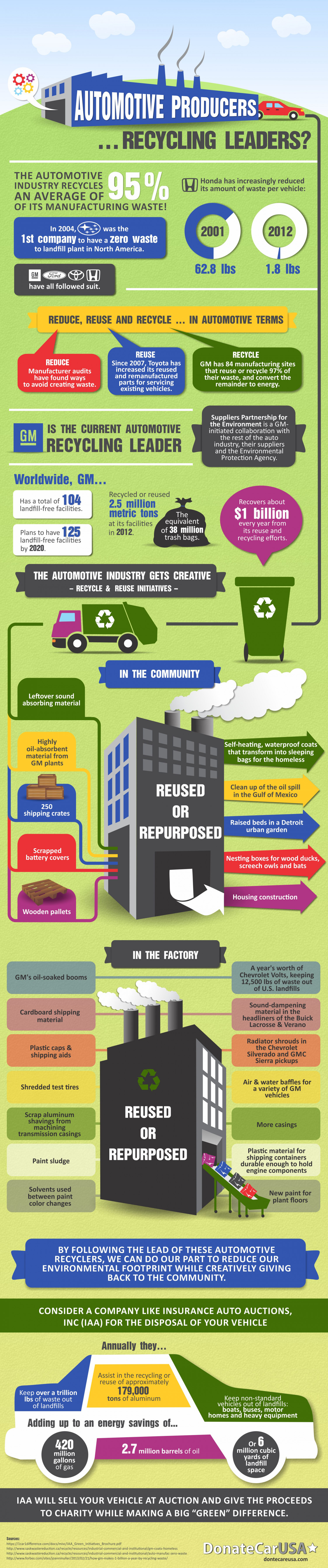 Auto Recycling Infographic Infographic