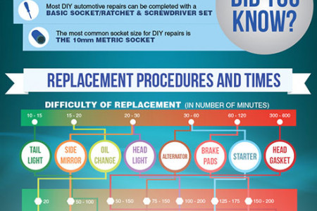 Auto Repair At a Glance Infographic