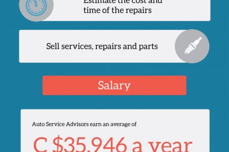 Auto Service Advisors: Car-Loving Customer Service Experts  Infographic