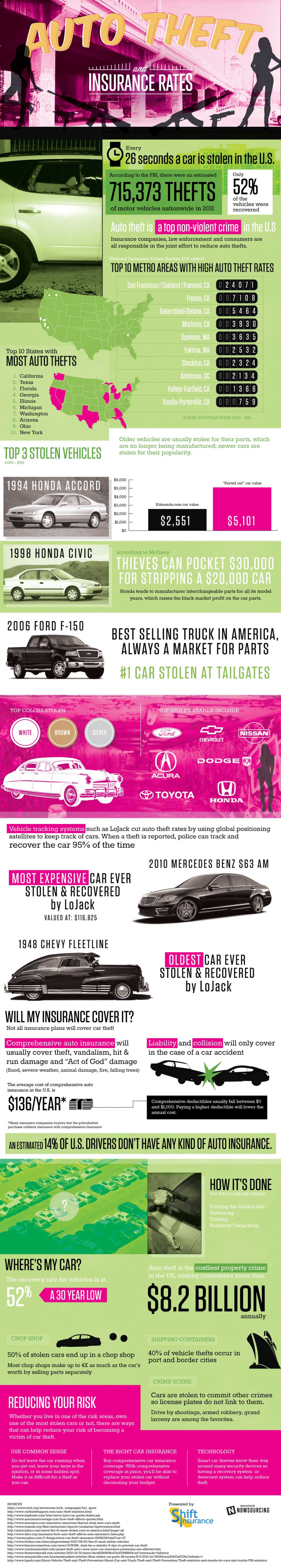 Auto Theft and Insurance Rates Infographic