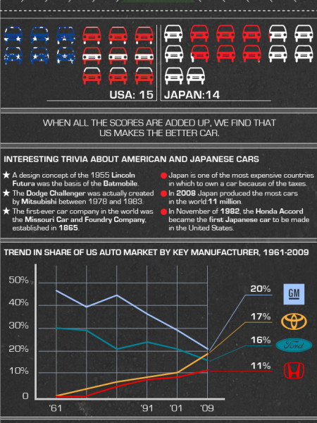 Auto Wars: US vs Japan Infographic