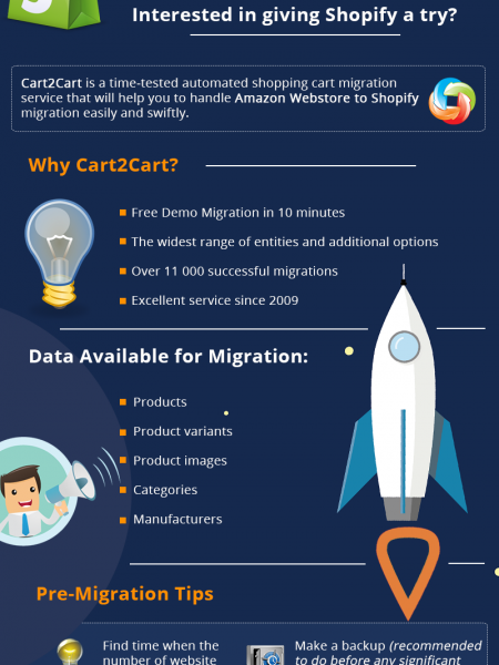 Automated Amazon Webstore to Shopify Migration Infographic