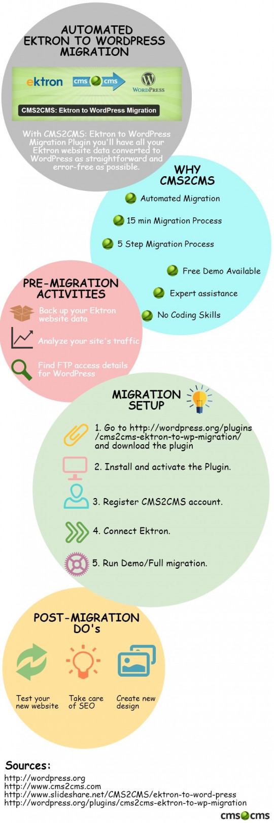 ektron-to-wordpress-step-by-step-infographic