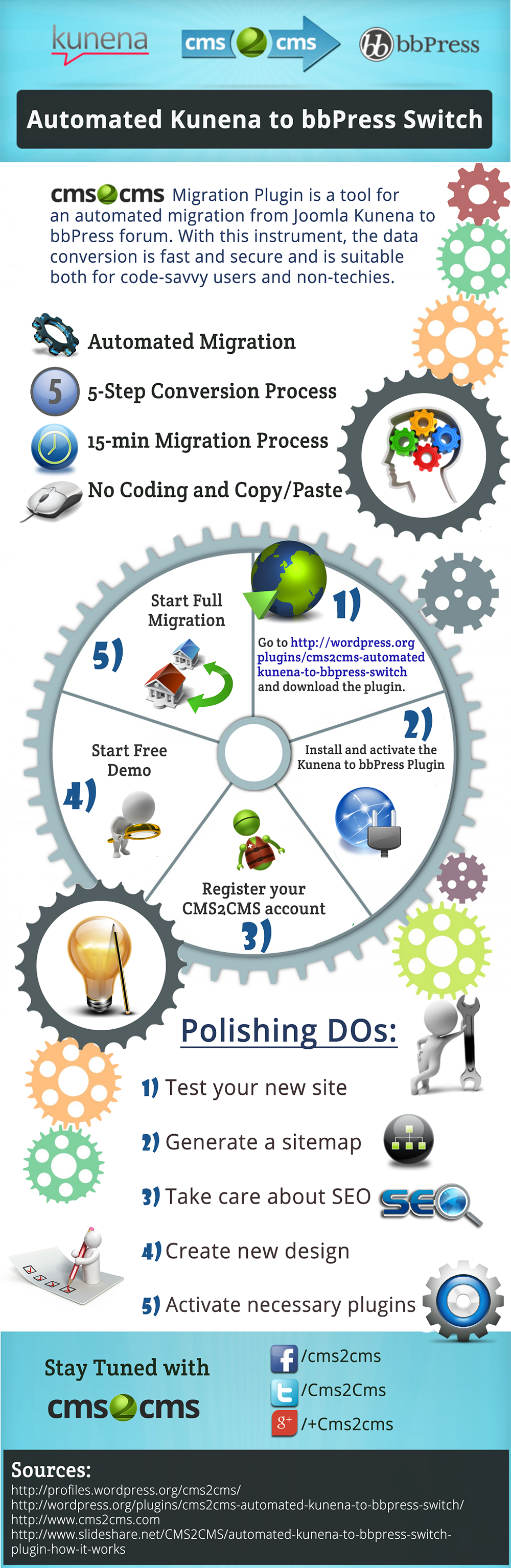 Automated Kunena to WordPress bbPress Migration Infographic