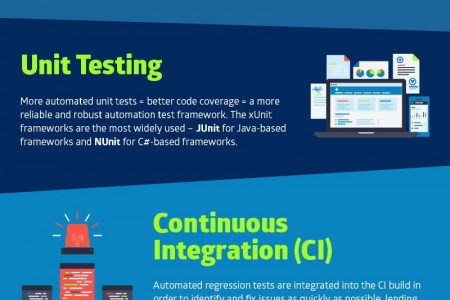 Automating your testing career! Infographic