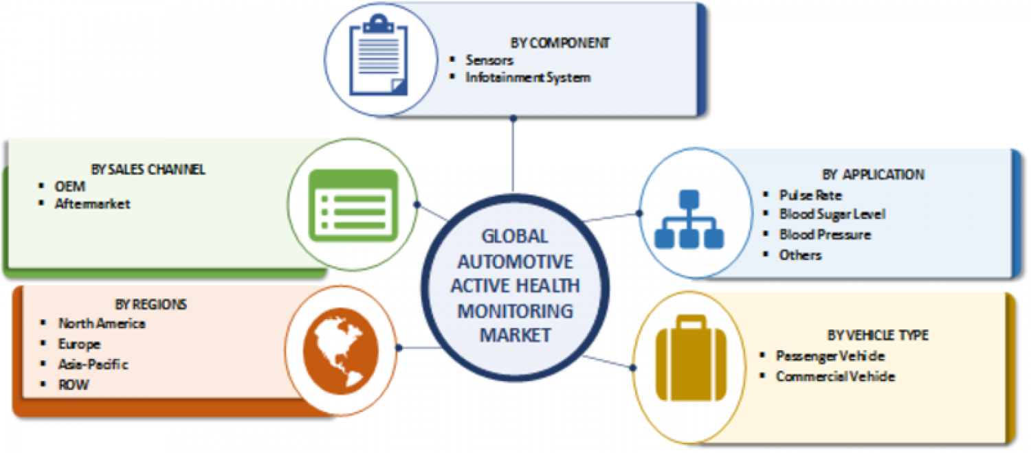 Automotive Active Health Monitoring System Market Infographic