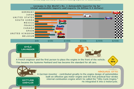 Automotive Engineering over the Centuries Infographic